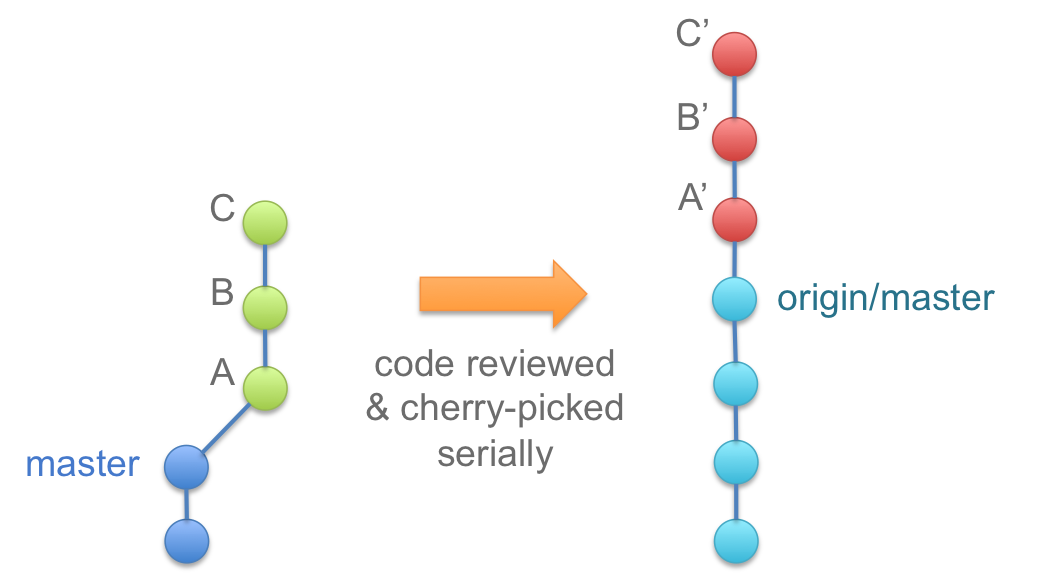 how to leave a git branch with conflicts